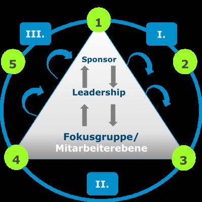 Change Management – So schaffen wir das