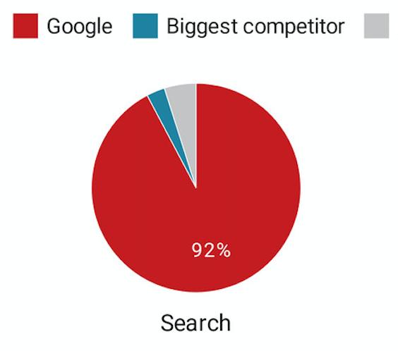 Ist Google ein Monopolist?