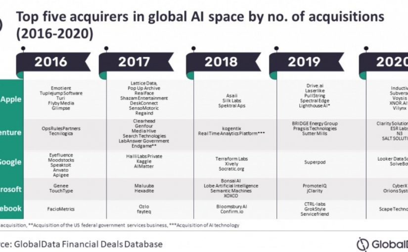 100 AI-Companies bought by Apple